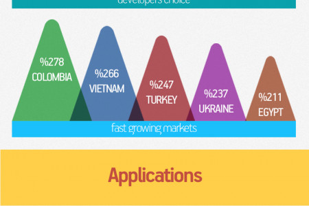 2013 World & Turkish   Mobile Report Infographic