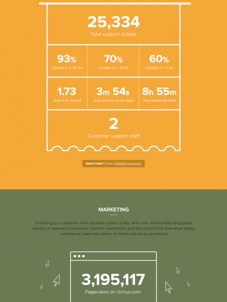 Litmus 2013 Facts And Figures Infographic