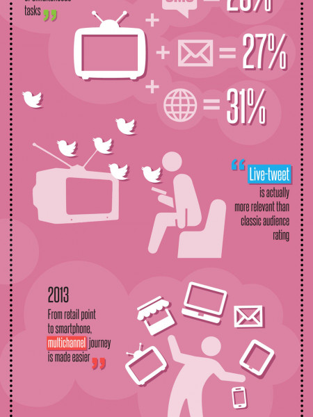 2013 - 2014 Digital Trends Infographic