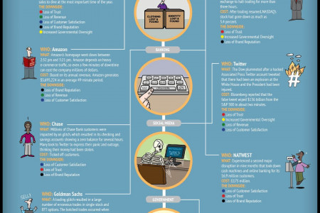2013's Biggest Software Disasters Infographic
