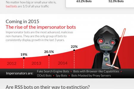 2014  Bot Traffic Report Infographic
