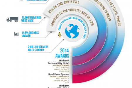 2014: A Year in Review Infographic