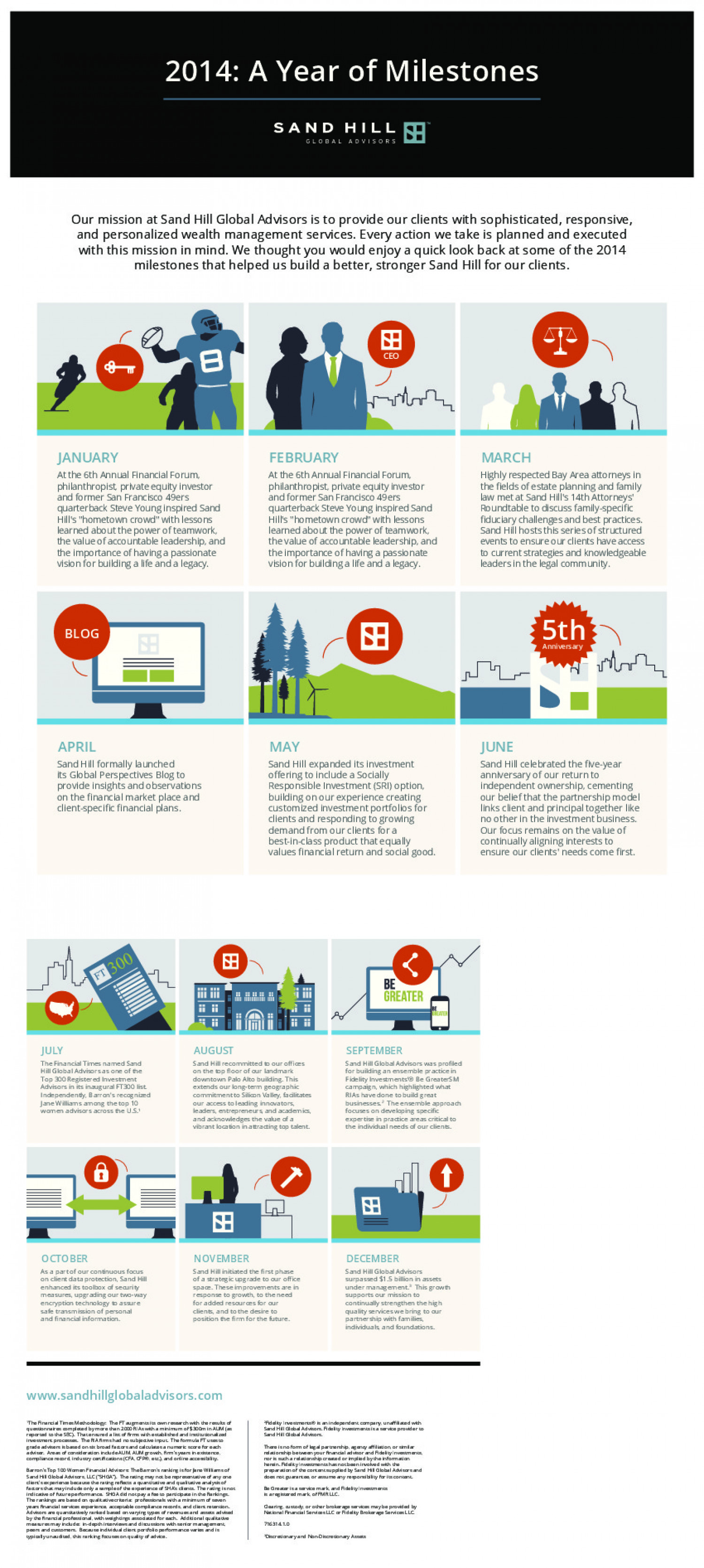 2014: A Year of Milestones Infographic