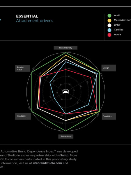 2014 Automotive Brand Dependence Index Infographic