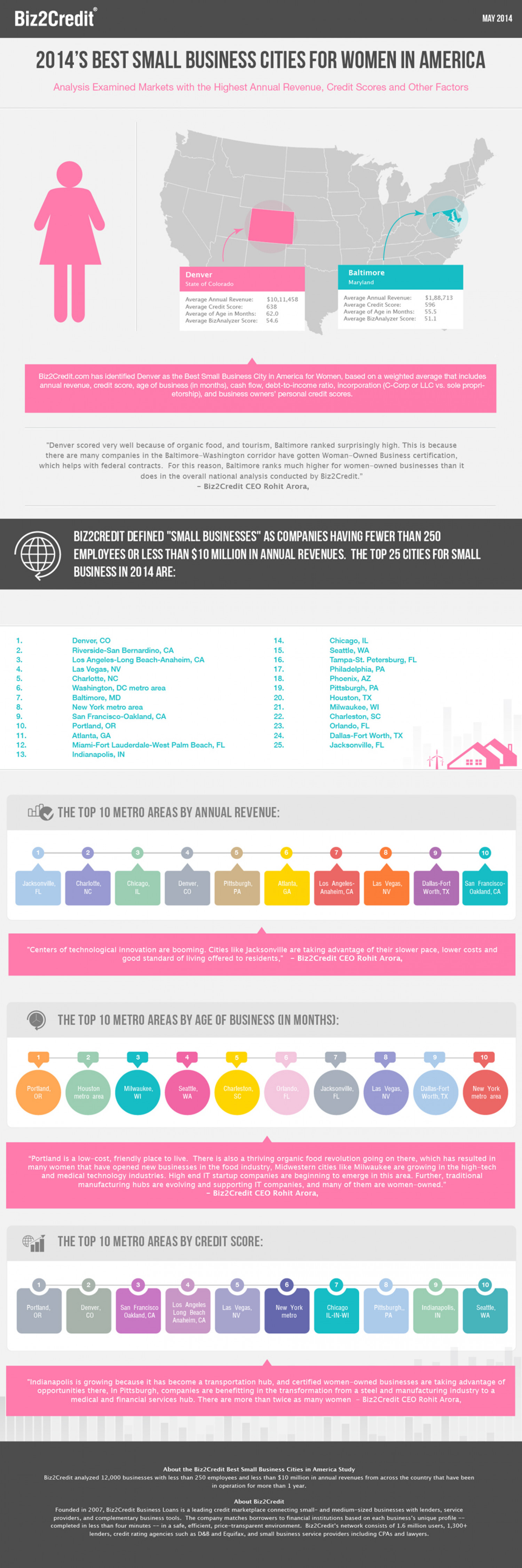 2014's Best Small Business Cities for Women in America Infographic