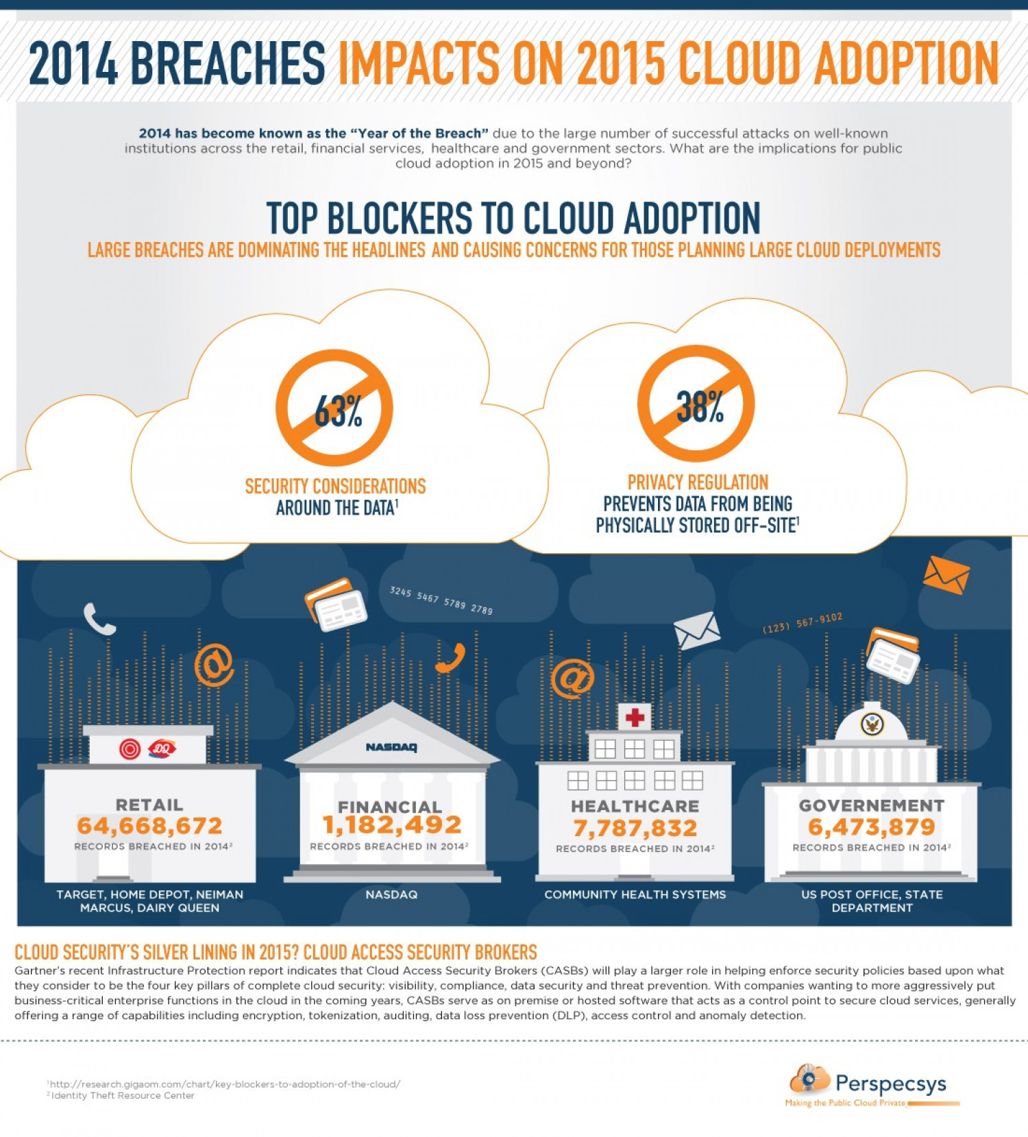 2014 Data Breaches: Impacts on 2015 Cloud Adoption Infographic