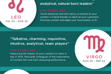 2014 Digital Horoscope for Marketers Infographic