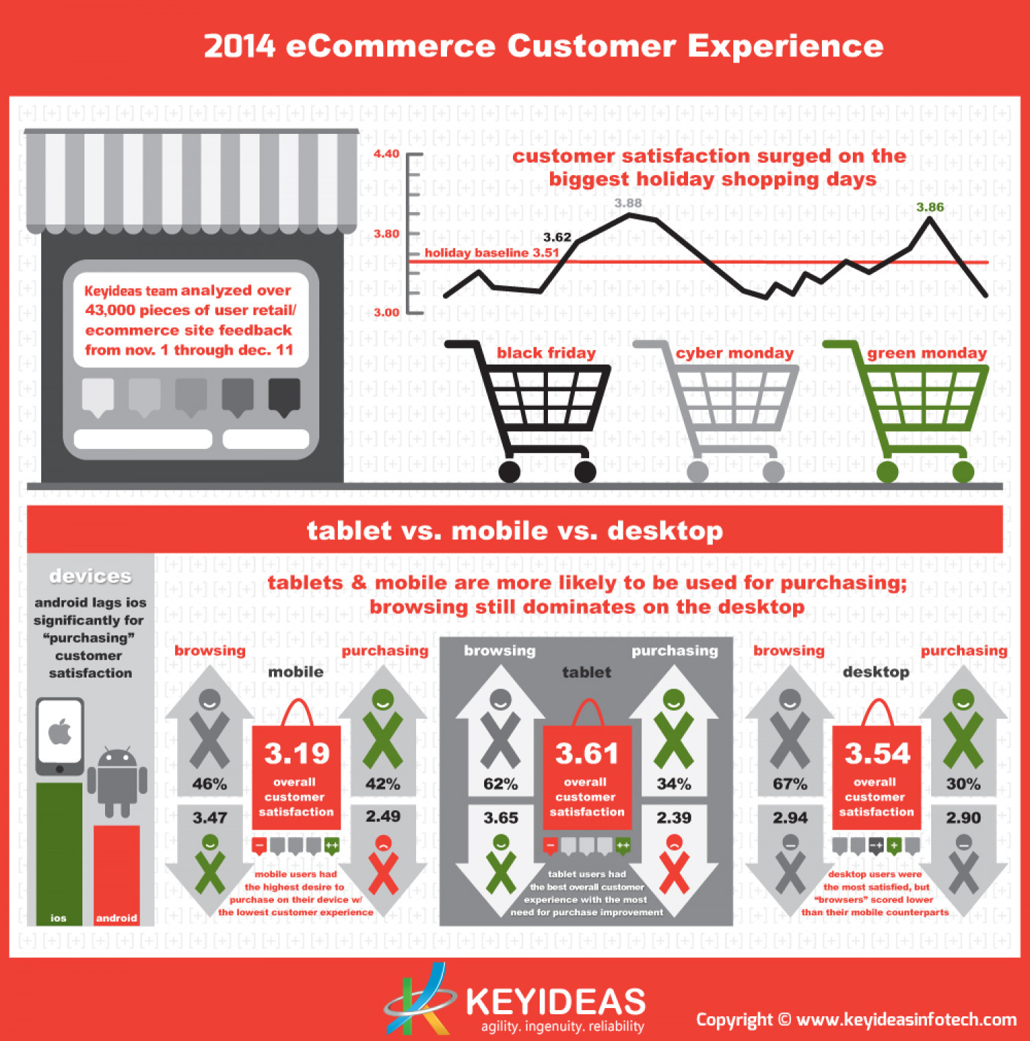 2014 Ecommerce Customer Experience Infographic