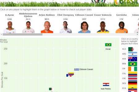 2014 FIFA World Cup Top Scorers Infographic