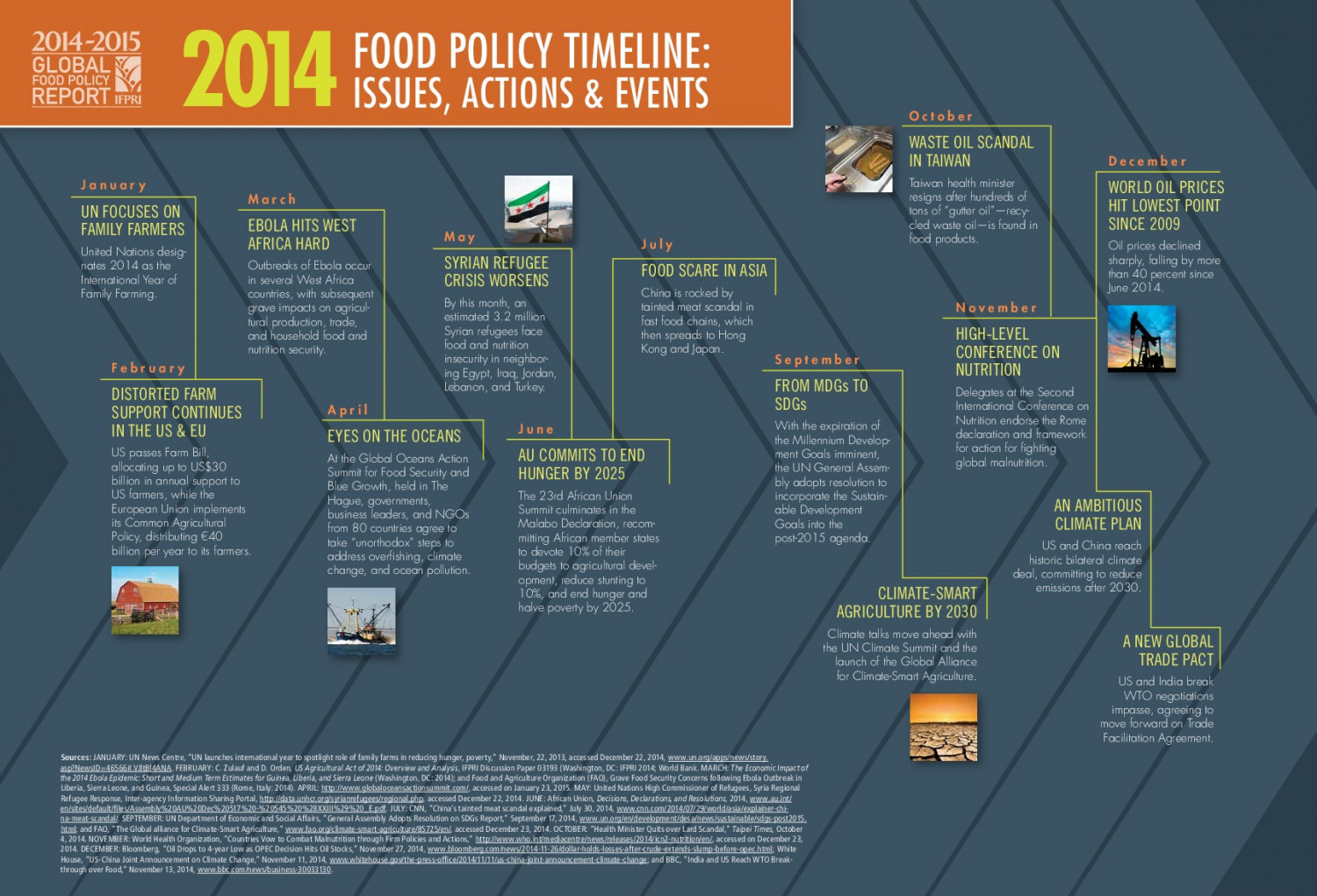 2014 Food Policy Timeline: Issues, Actions, & Events | Visual ly