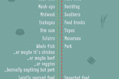 2014 Food Trends: Are You In or Out? Infographic