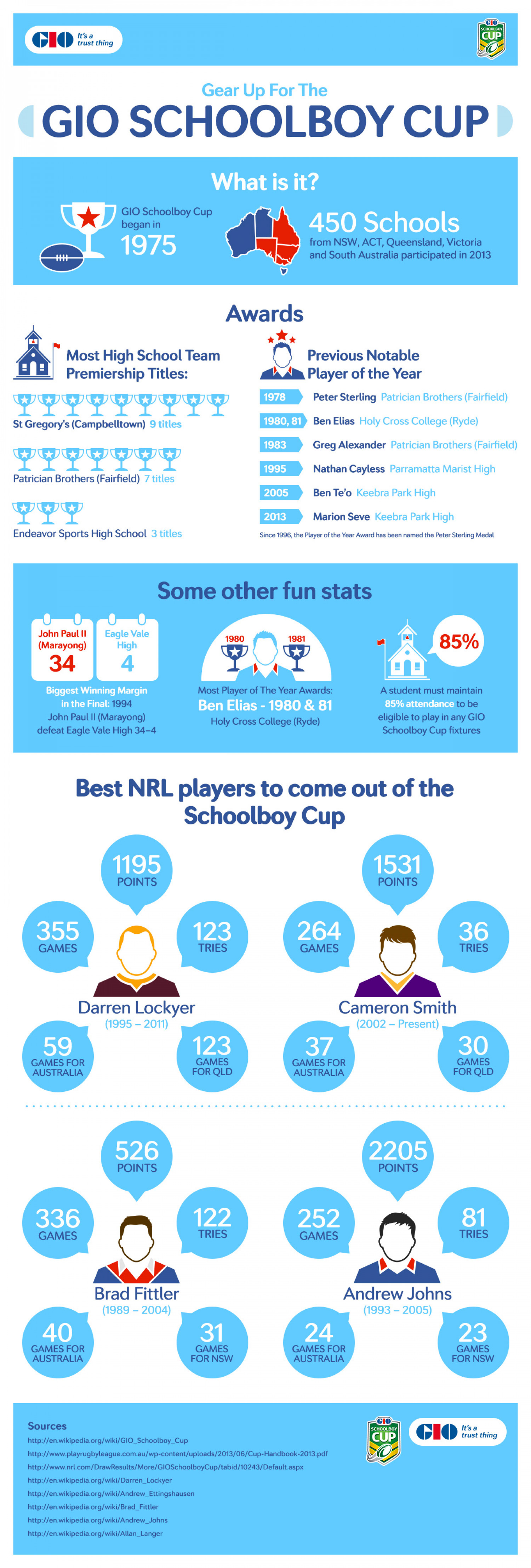 GIO Schoolboy Cup  Infographic