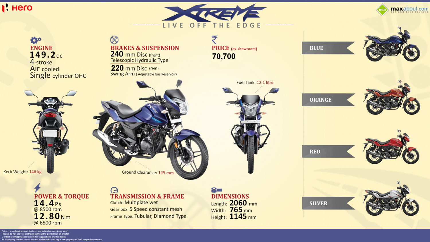 2014 Hero Xtreme - Live off the Edge! Infographic