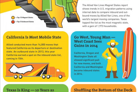 2014 Magnet State Report Infographic