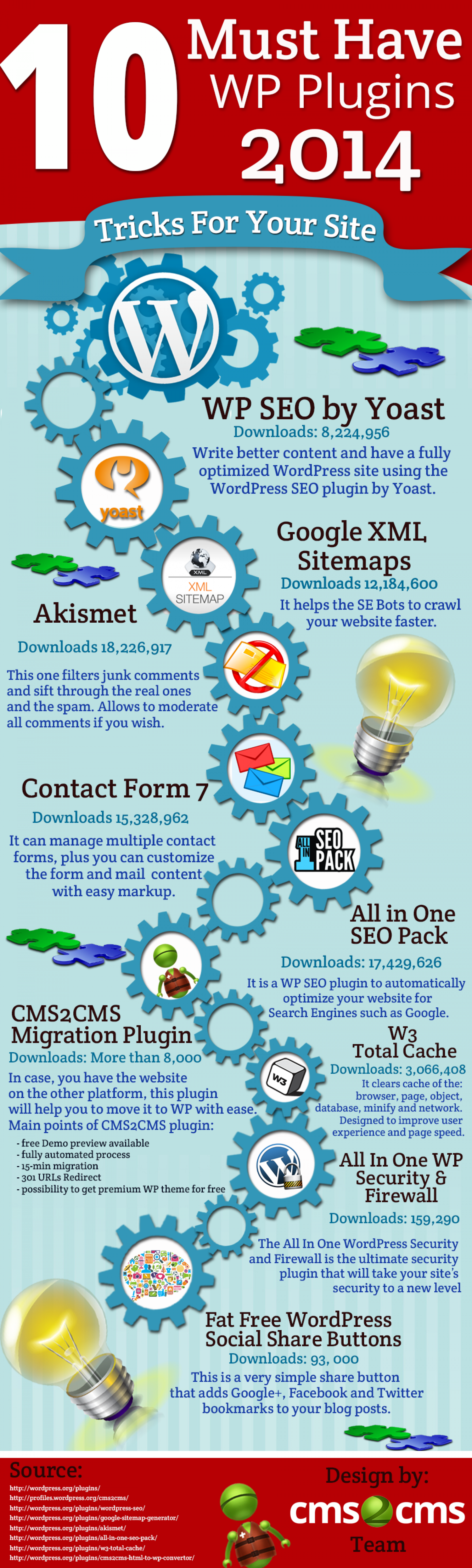 10 Must Have WP Plugins 2014 Infographic