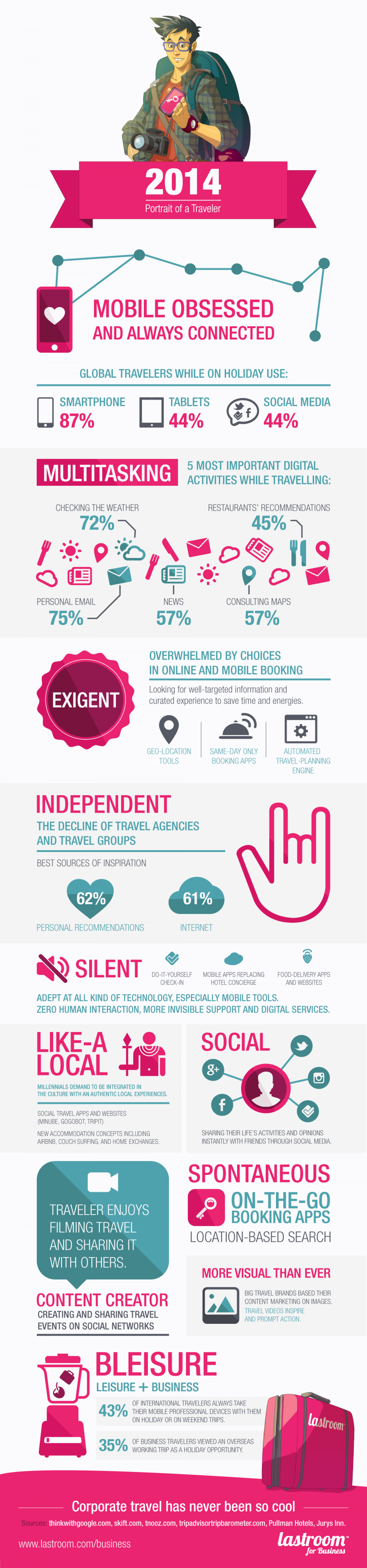 2014: Portrait of a Traveler Infographic