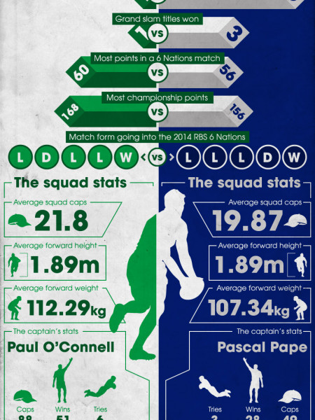 2014 RBS Six Nations Championship Infographic