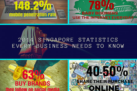 2014 Singappre Statistics for Businesses Infographic