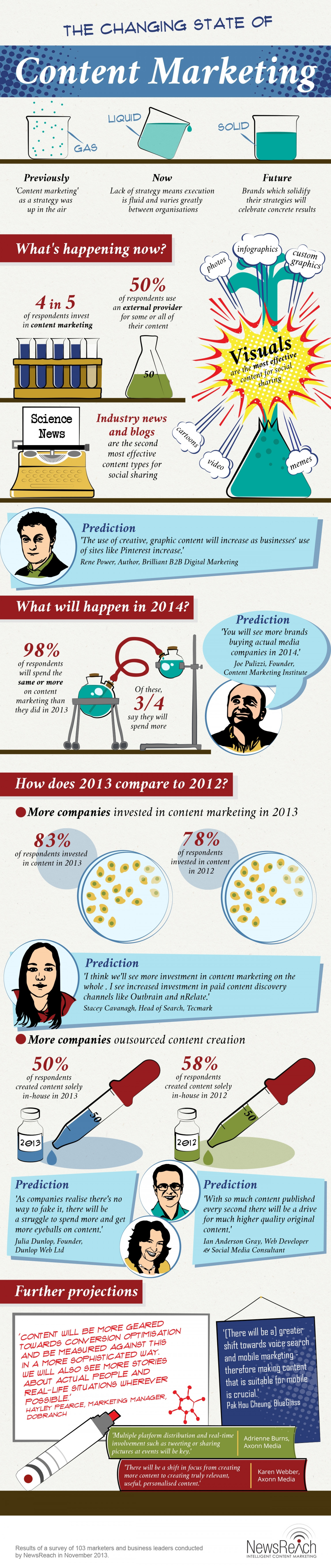 2014 The Changing State of Content Marketing Infographic