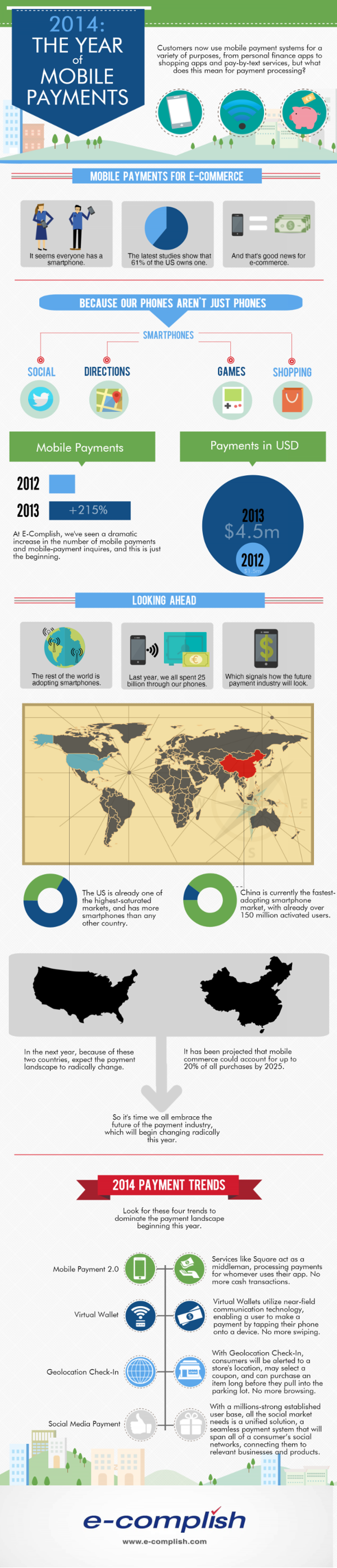 2014: The Year of Mobile Payments Infographic