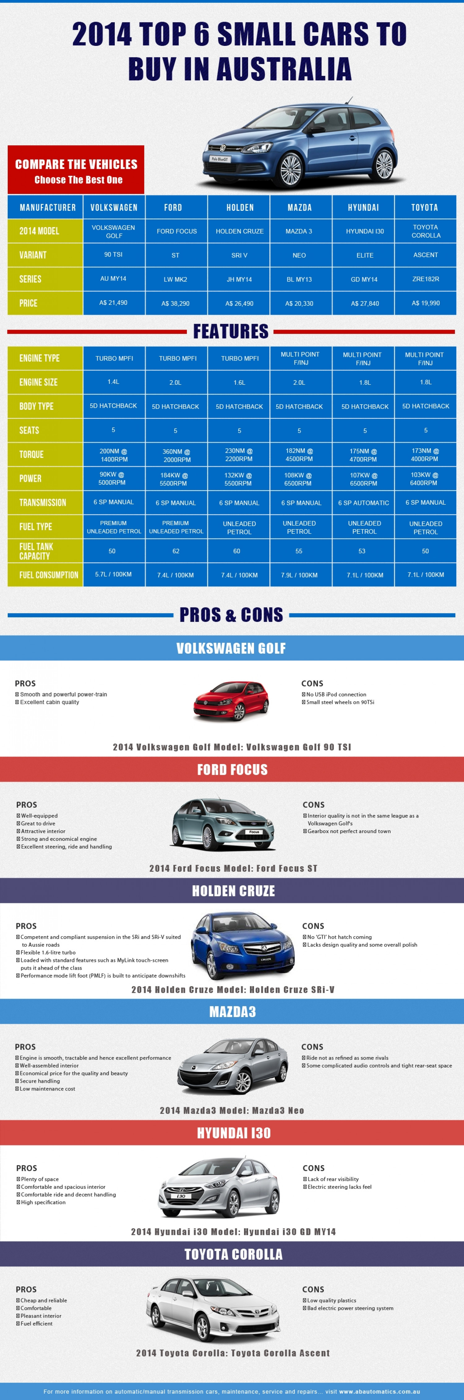2014 Top 6 Small Cars to Buy In Australia  Infographic