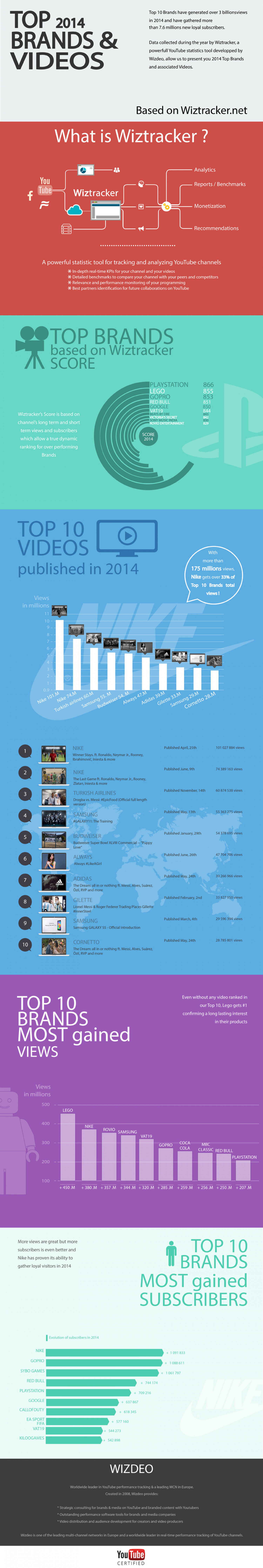 2014 Top Brands & Videos Infographic