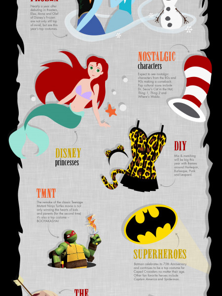 The Hottest Halloween Trends for 2014 Infographic