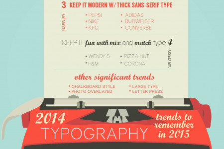 2014 Typography Trends to Remember in 2015 Infographic