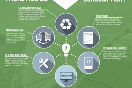 2014 U.S. Energy Consumption Report Infographic