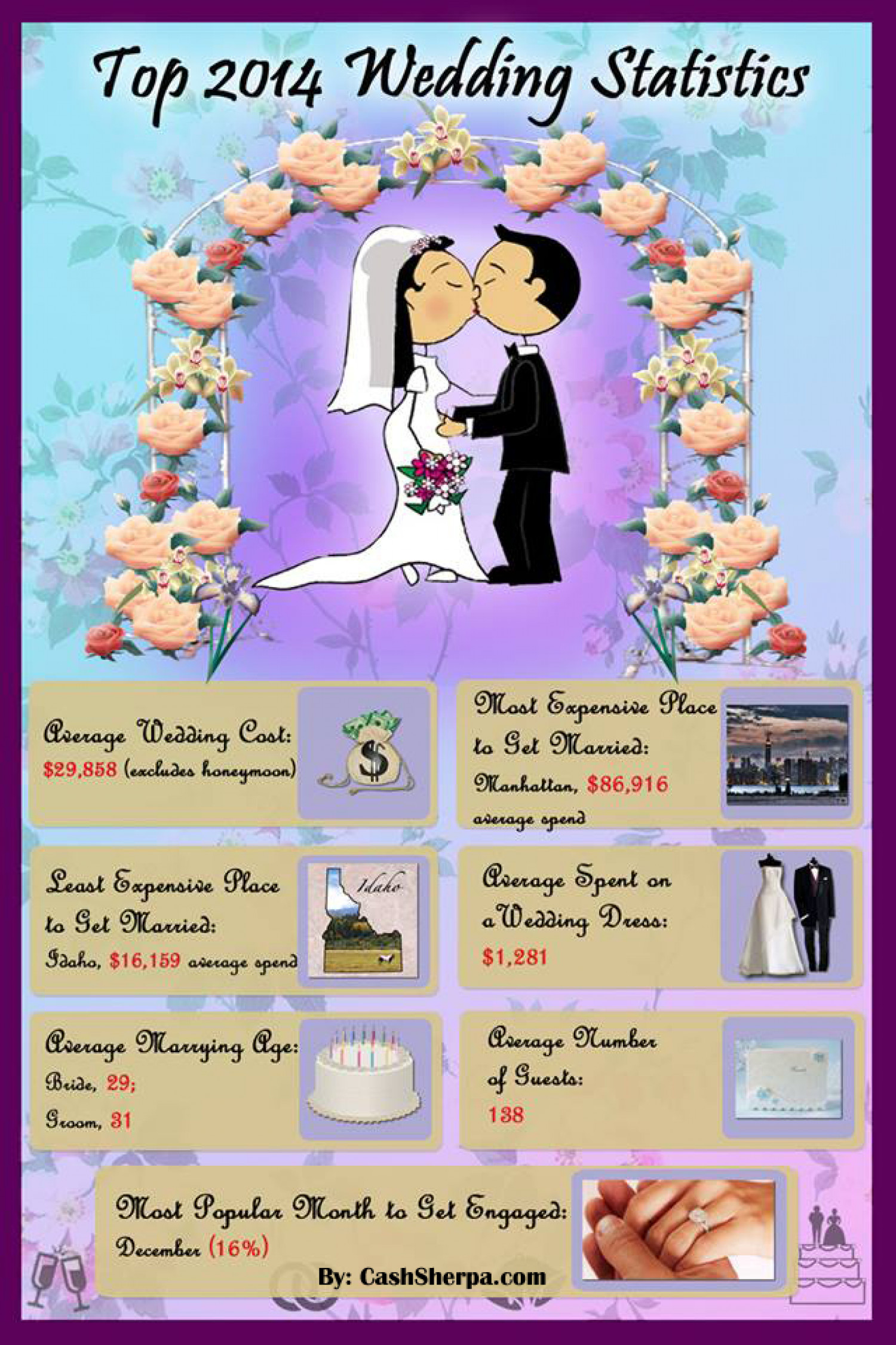 The 2014 Wedding Statistics Infographic