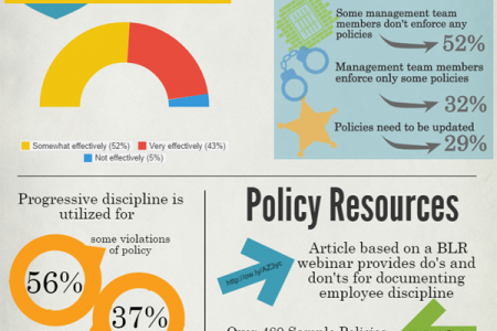 2014 Workplace Policies & HR Policy Practices  Infographic