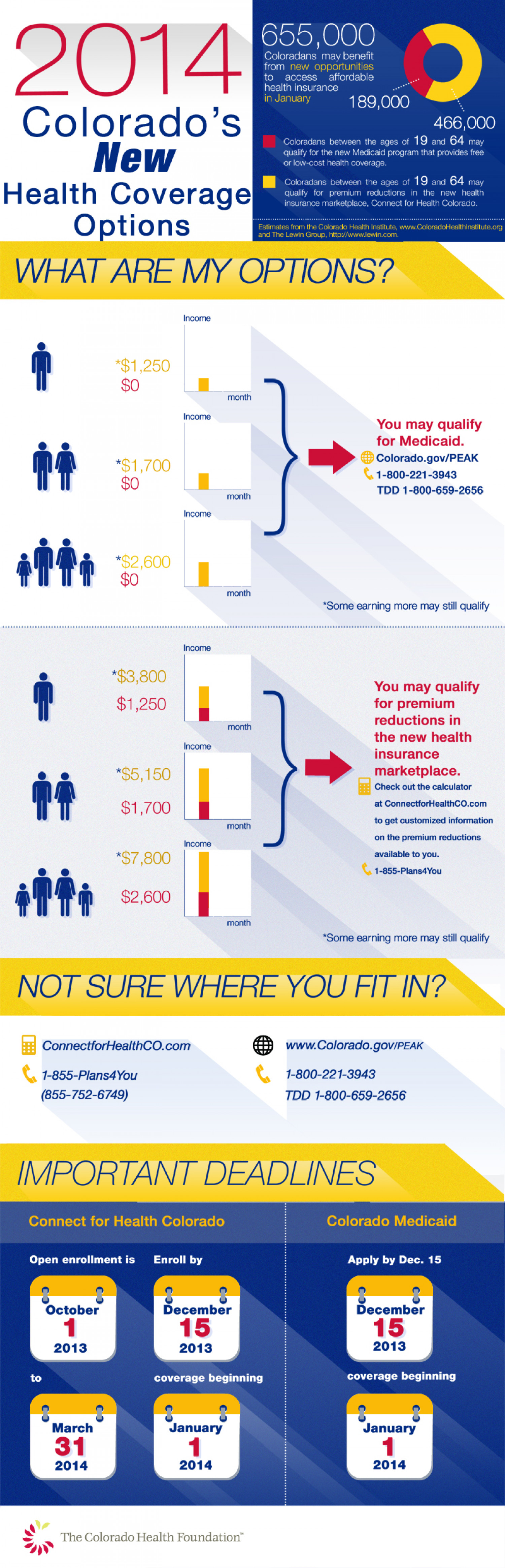 2014: Colorado's New Health Coverage Options Infographic