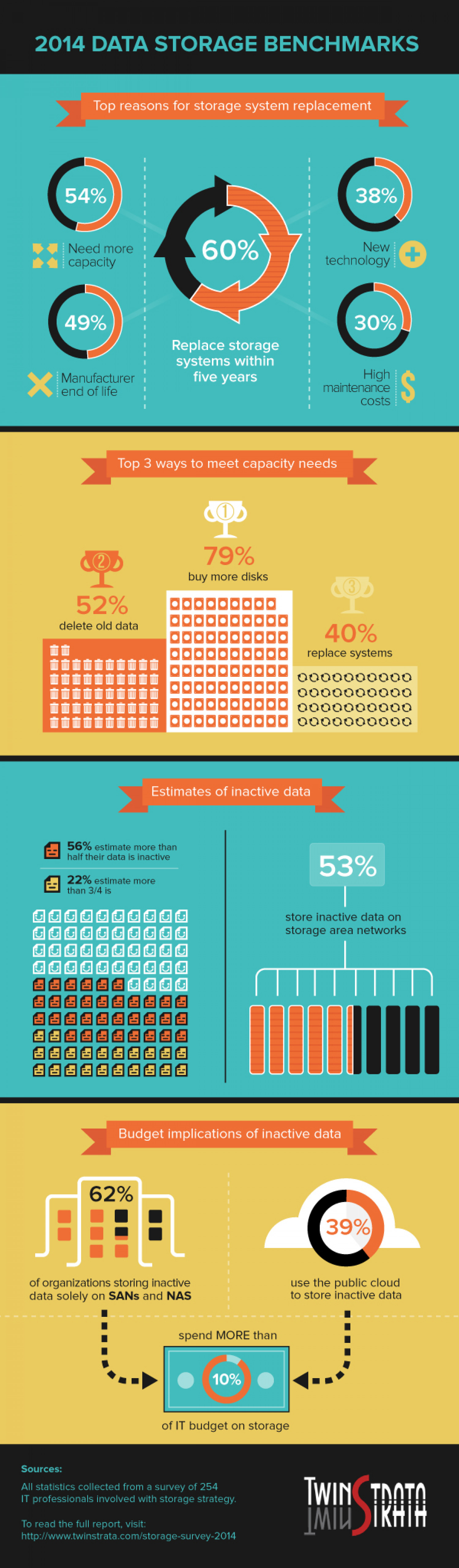 2014 Data Storage Benchmarks Infographic