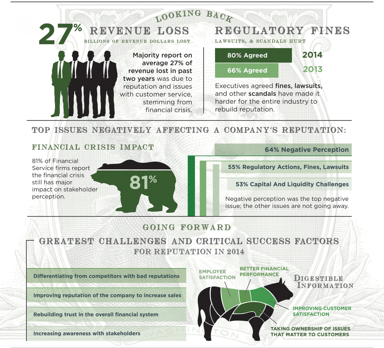 2014 Wall Street Reputation Study Infographic