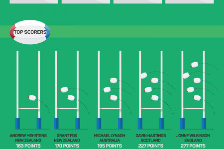 2015  Rugby World Cup Infographic