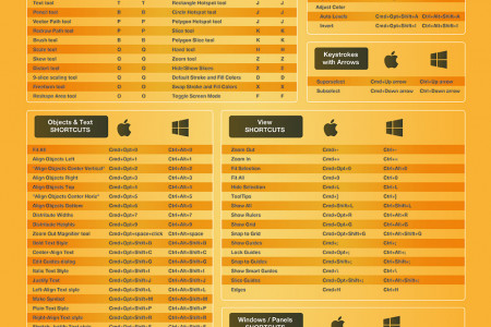 2015 Adobe Fireworks CC Keyboard Shortcuts Cheat Sheet Infographic