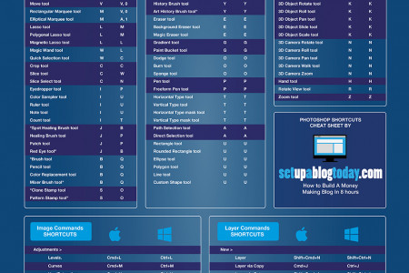 2015 Adobe Photoshop Keyboard Shortcuts Cheat Sheet Infographic