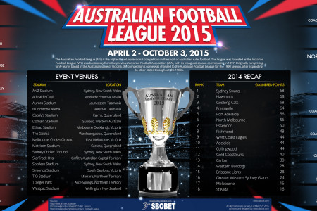 2015 AFL - Australian Football League Season Infographic