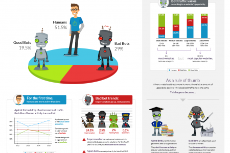2015 Bot Traffic Report: Humans Take Back the Web, Bad Bots Not Giving Any Ground Infographic