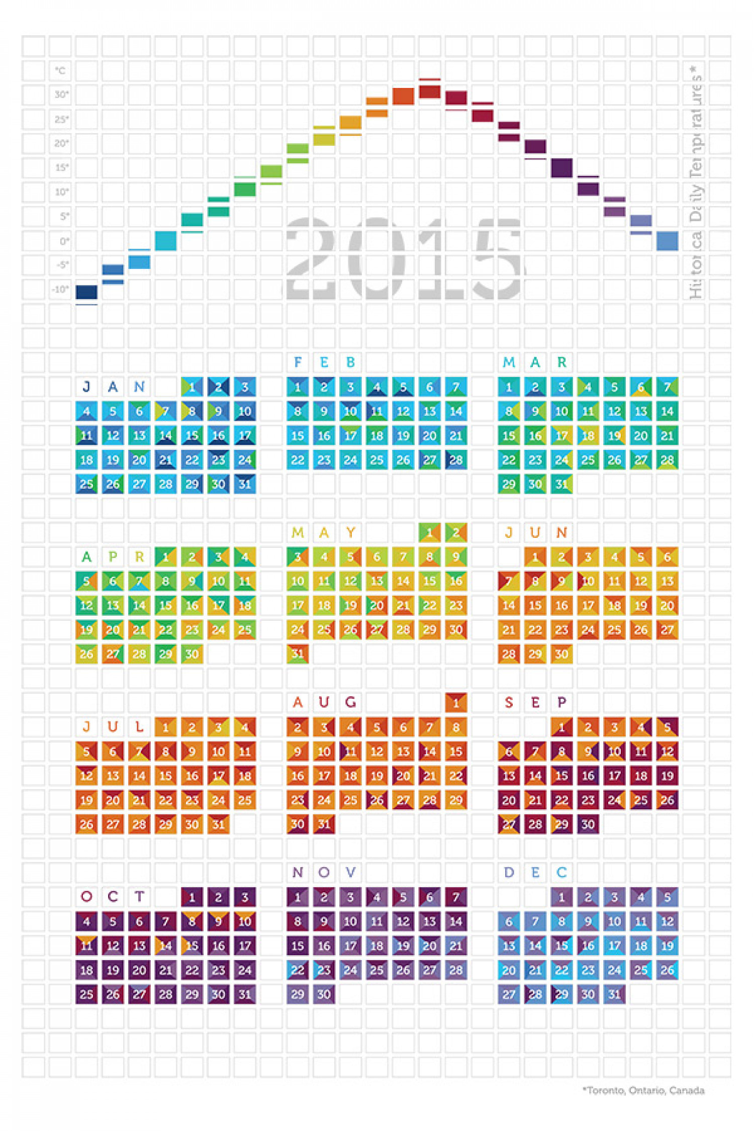 2015 Daily Highs Infographic