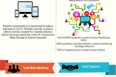 2015 Digital Marketing Trends Infographic