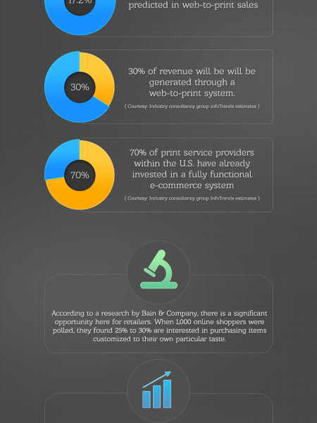 Few Facts of the Emerging Web-To-Print Industry Infographic
