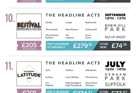 2015 Festival Value Chart Infographic