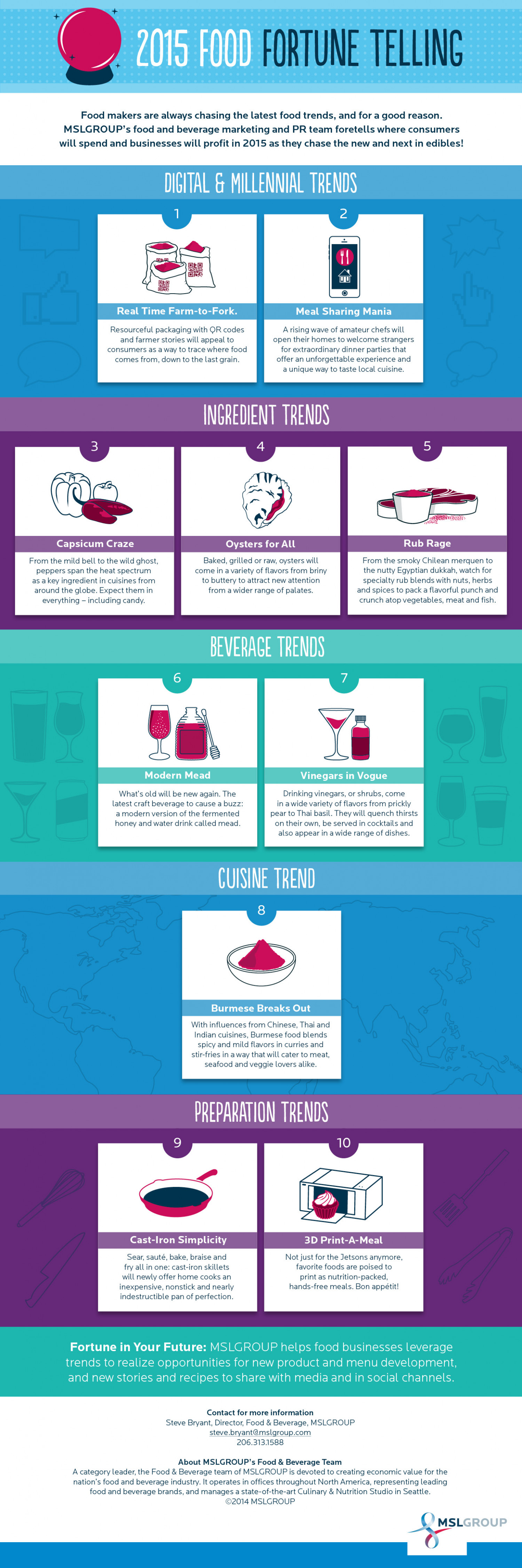 2015 Food Fortune Telling Infographic