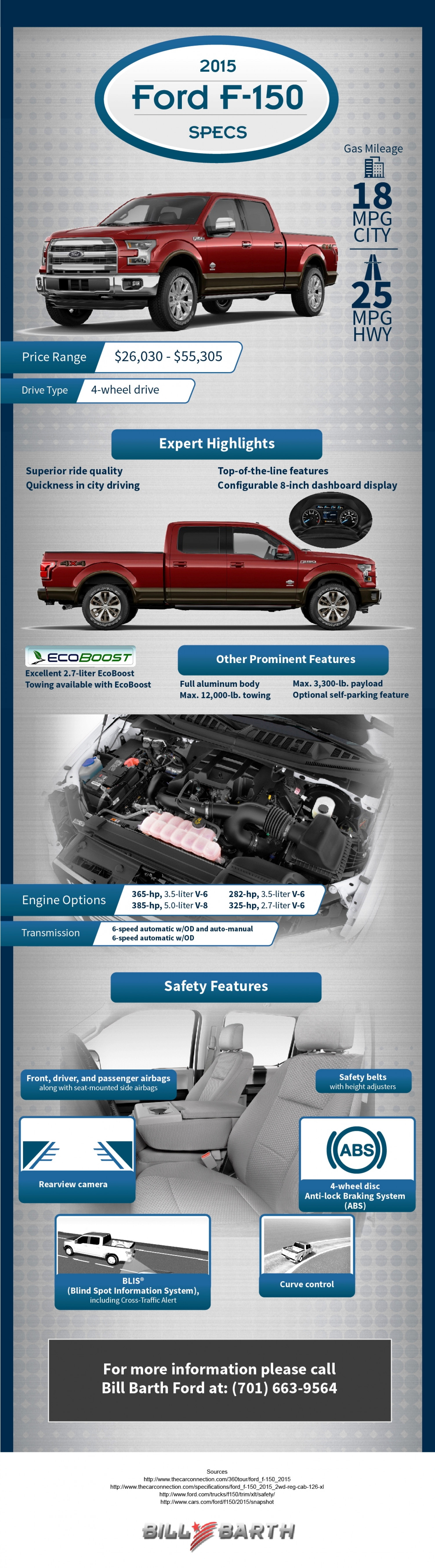 2015 Ford F-150 Specs Infographic