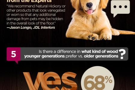 2015 Hardwood Flooring Customer Preference Survey Infographic