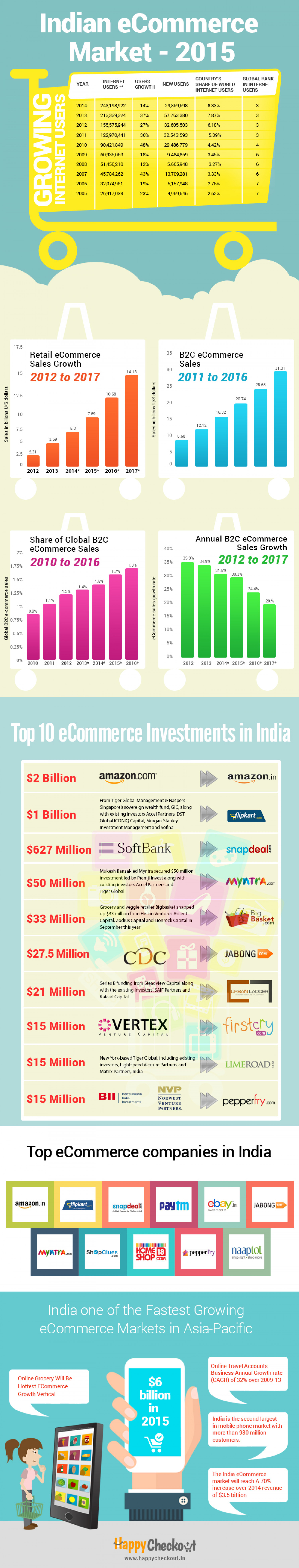 an introduction and an analysis of the e commerce market amazoncom Introduction to ecommerce amazon was known as an we used to sell or buy product online and only because of that e-commerce market in india 2013 showing a big.