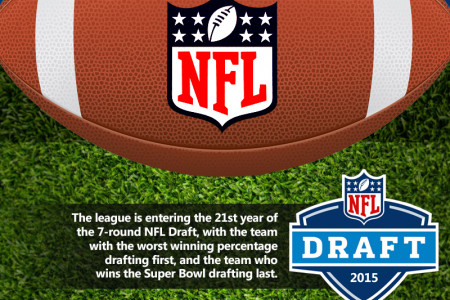 2015 NFL Draft Guide and Facts Infographic