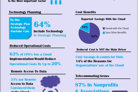2015 Nonprofit and Association Technology Trends Infographic