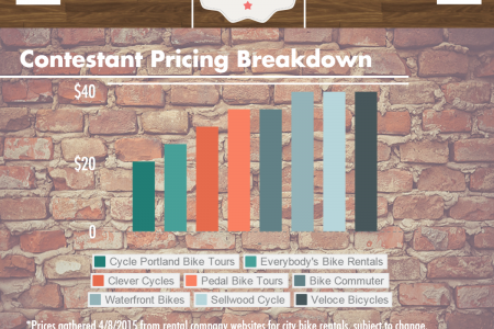 2015 Portland Bicycle Rentals Infographic